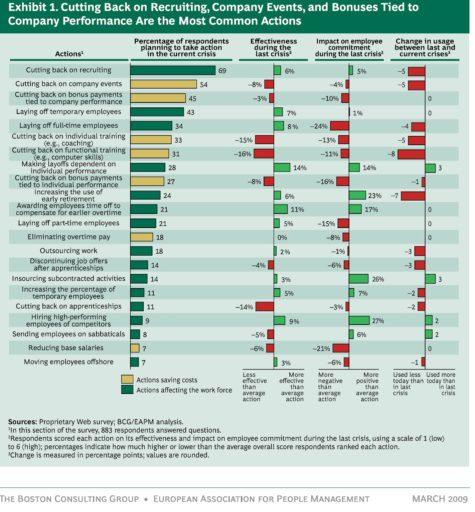 BCG Infographic